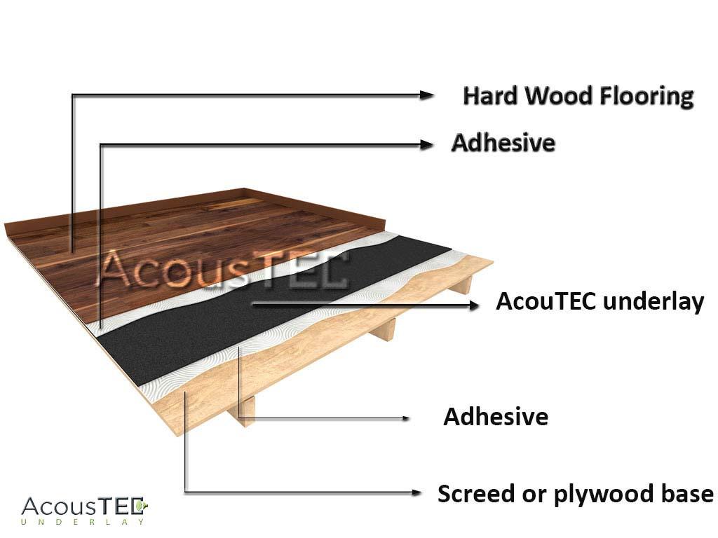 5mm Acoustic Underlay Acoustec 5 Rubber Underlay